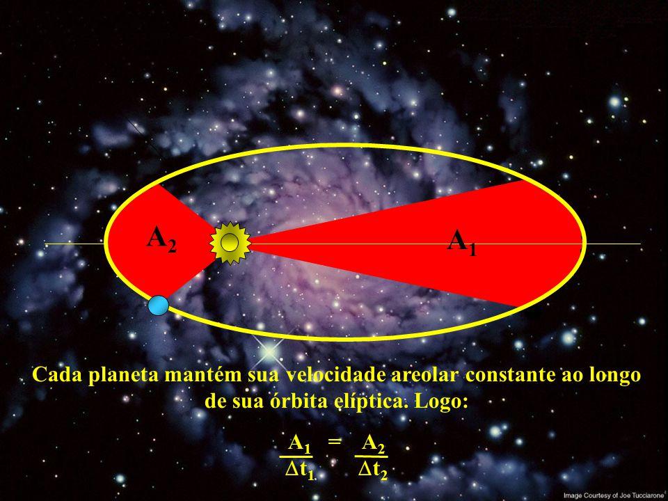 A1A1 A2A2 Cada planeta mantém sua velocidade areolar constante ao longo de sua órbita elíptica. Logo: A 1 = A 2 t 1 t 2