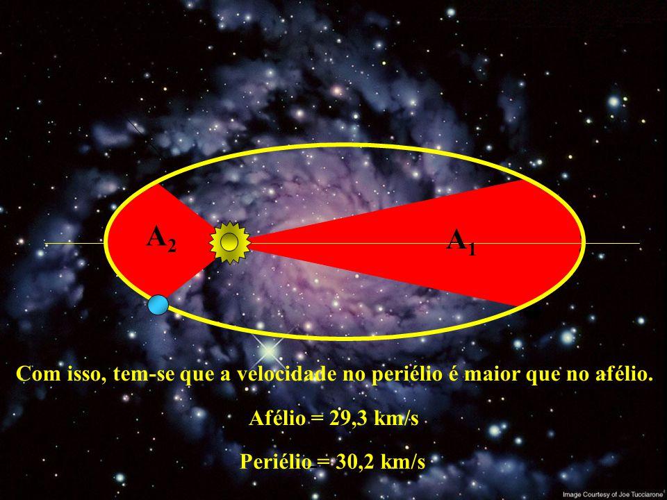 A1A1 A2A2 Com isso, tem-se que a velocidade no periélio é maior que no afélio. Afélio = 29,3 km/s Periélio = 30,2 km/s