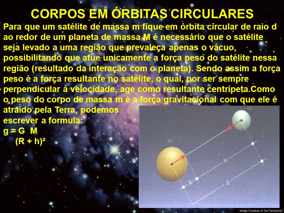 CORPOS EM ÓRBITAS CIRCULARES Para que um satélite de massa m fique em órbita circular de raio d ao redor de um planeta de massa M é necessário que o s