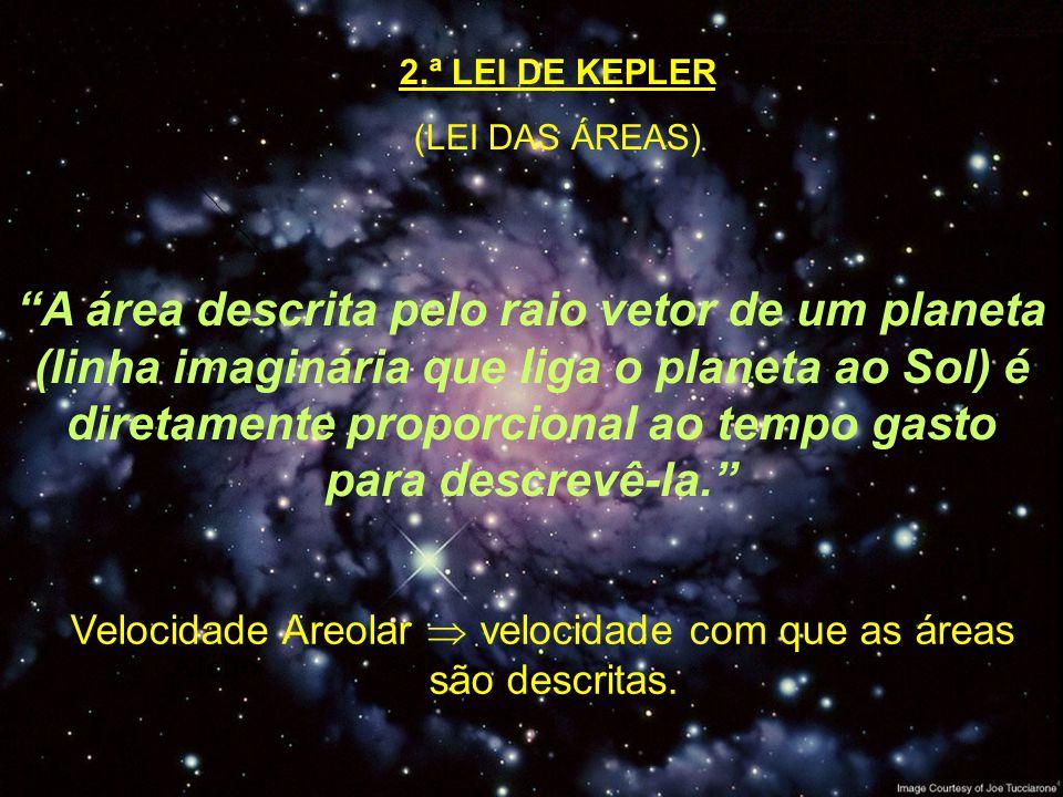 2.ª LEI DE KEPLER (LEI DAS ÁREAS) A área descrita pelo raio vetor de um planeta (linha imaginária que liga o planeta ao Sol) é diretamente proporciona