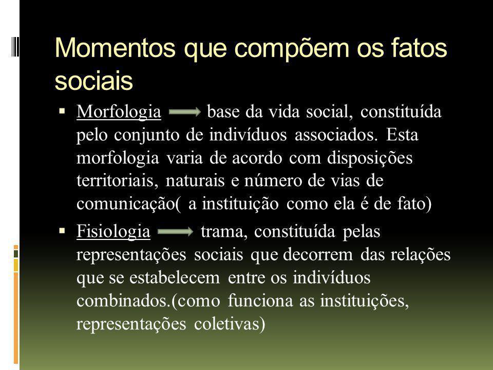 Momentos que compõem os fatos sociais Morfologia base da vida social, constituída pelo conjunto de indivíduos associados. Esta morfologia varia de aco