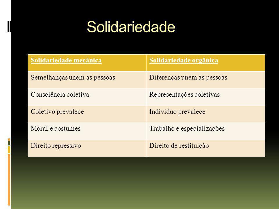 Solidariedade Solidariedade mecânicaSolidariedade orgânica Semelhanças unem as pessoasDiferenças unem as pessoas Consciência coletivaRepresentações co