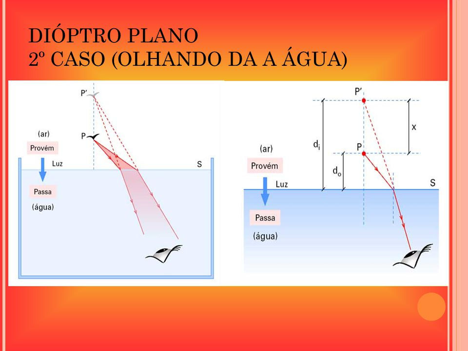DIÓPTRO PLANO 2º CASO (OLHANDO DA A ÁGUA)
