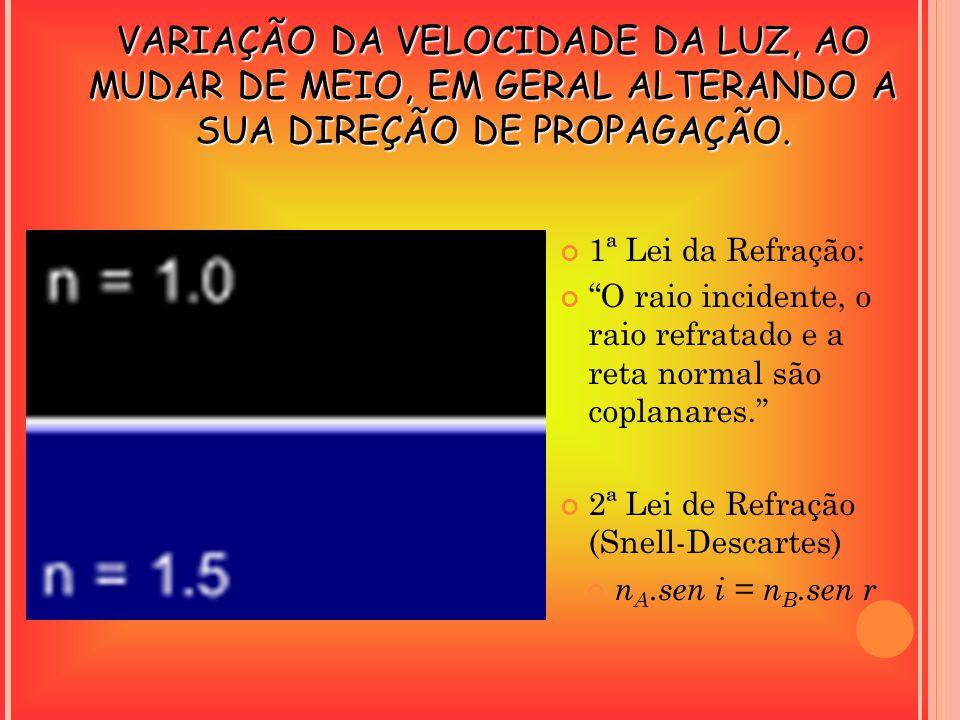 1ª Lei da Refração: O raio incidente, o raio refratado e a reta normal são coplanares. 2ª Lei de Refração (Snell-Descartes) n A.sen i = n B.sen r VARI