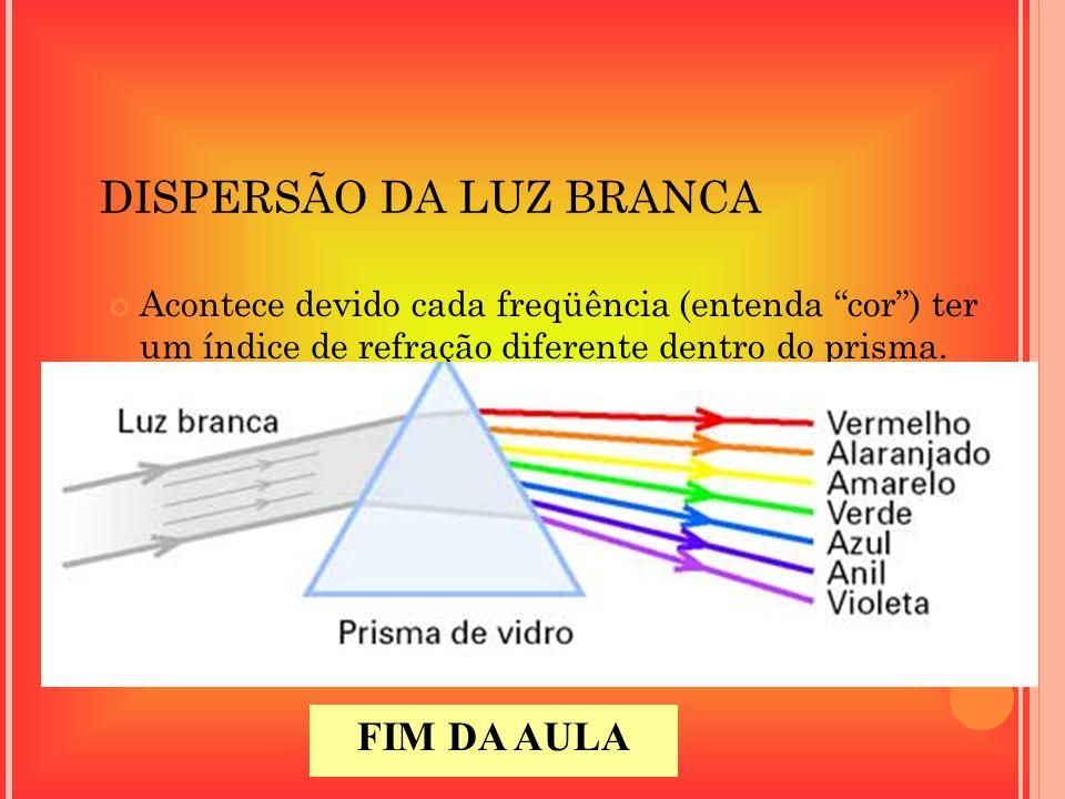 DISPERSÃO DA LUZ BRANCA Acontece devido cada freqüência (entenda cor) ter um índice de refração diferente dentro do prisma. FIM DA AULA