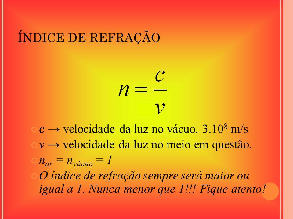 ÍNDICE DE REFRAÇÃO c velocidade da luz no vácuo. 3.10 8 m/s v velocidade da luz no meio em questão. n ar = n vácuo = 1 O índice de refração sempre ser