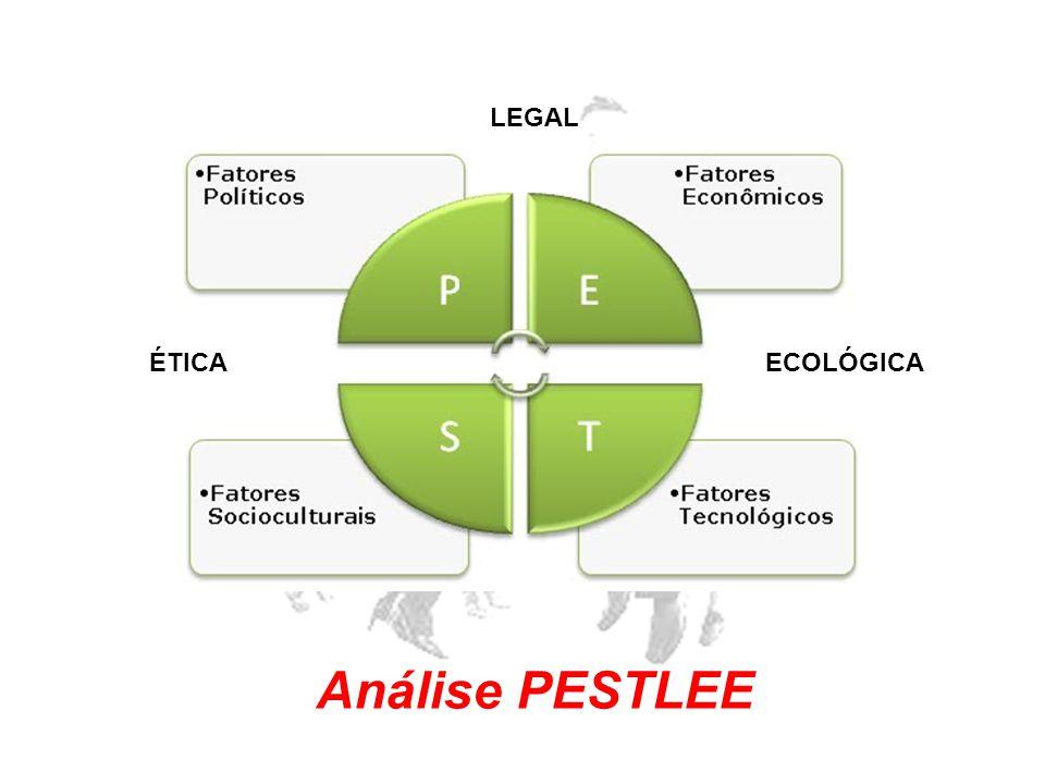 ÉTICA LEGAL ECOLÓGICA Análise PESTLEE