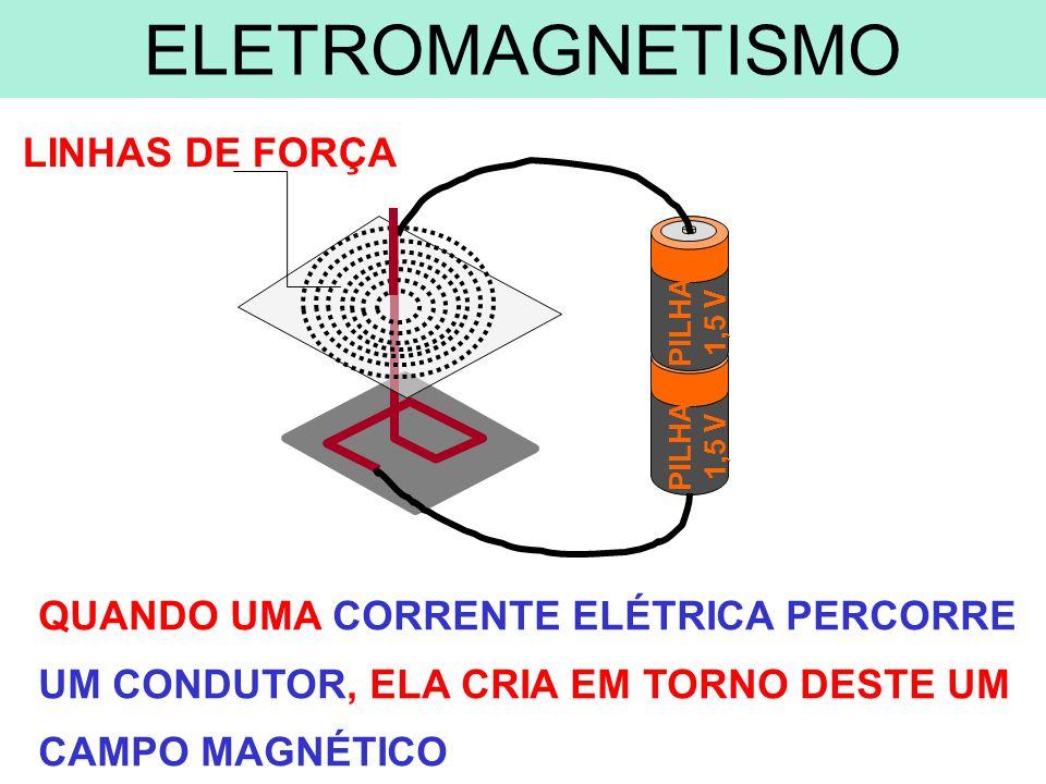 LINHAS DE FORÇA QUANDO UMA CORRENTE ELÉTRICA PERCORRE UM CONDUTOR, ELA CRIA EM TORNO DESTE UM CAMPO MAGNÉTICO PILHA 1,5 V PILHA 1,5 V ELETROMAGNETISMO