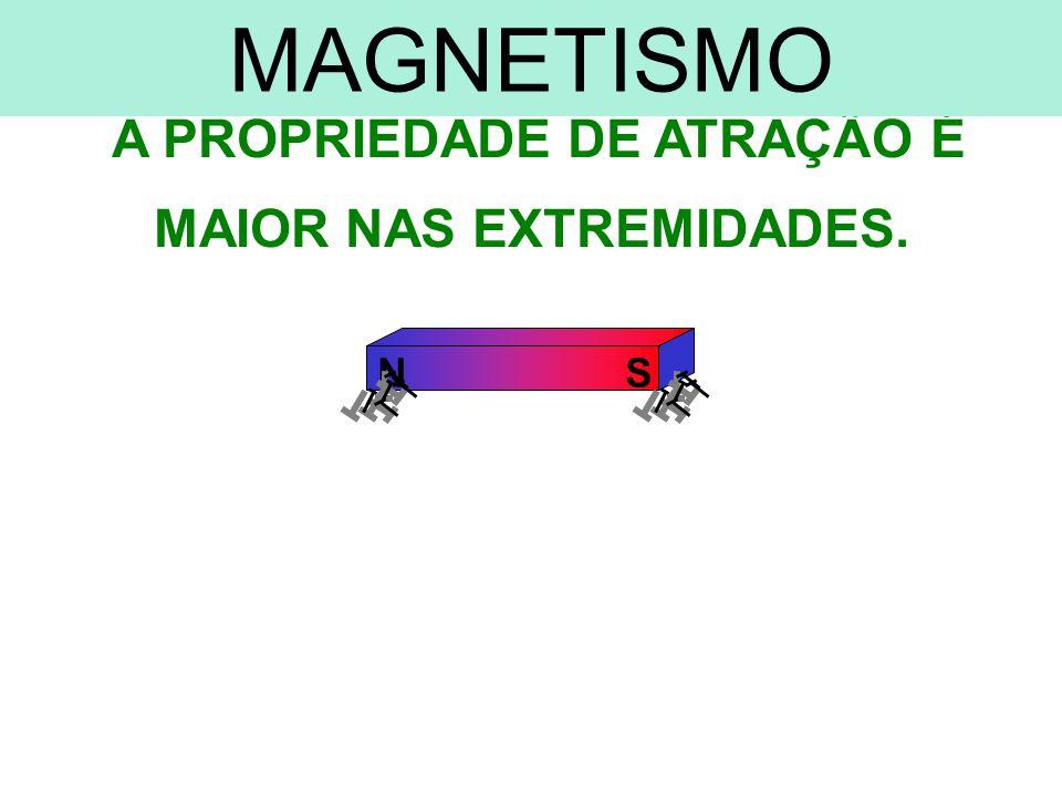 MAGNETISMO SITUAÇÃO PARTICULAR