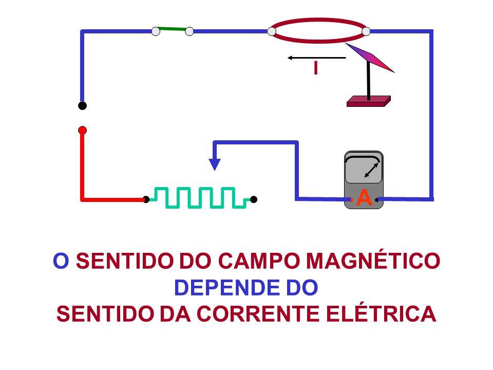 A O SENTIDO DO CAMPO MAGNÉTICO DEPENDE DO SENTIDO DA CORRENTE ELÉTRICA I