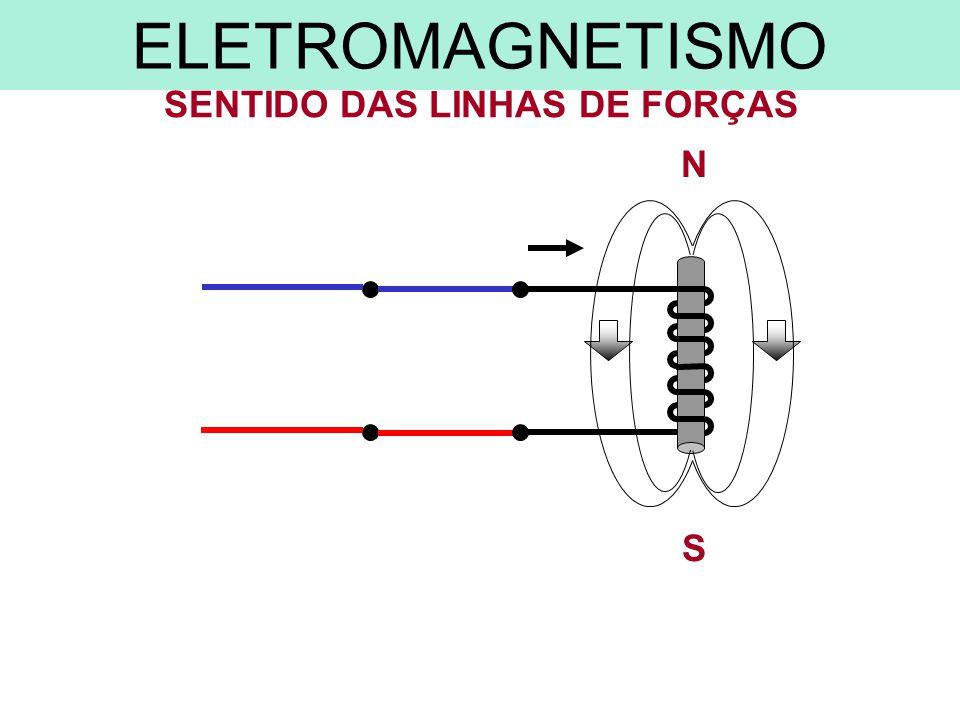 S N SENTIDO DAS LINHAS DE FORÇAS ELETROMAGNETISMO