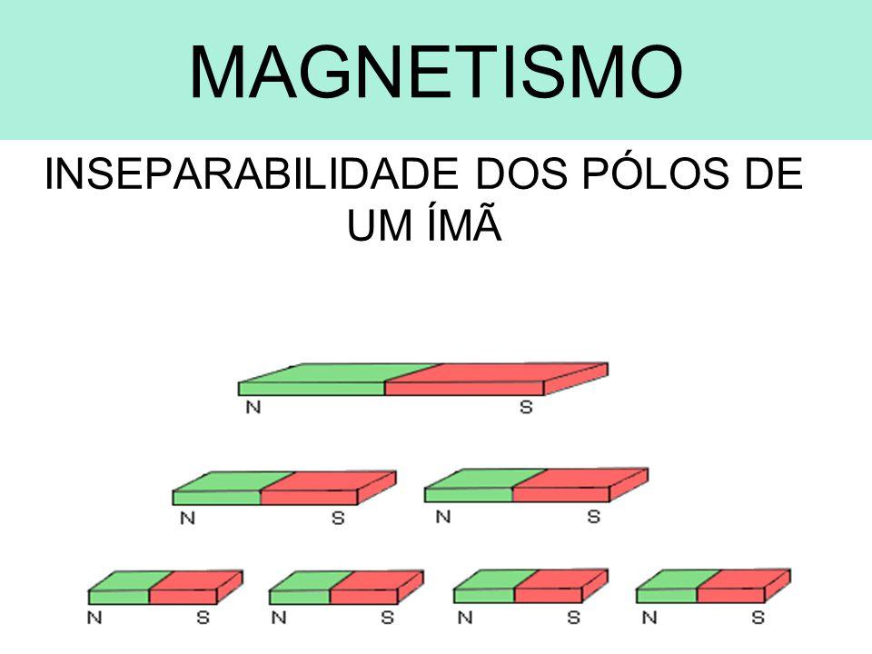ELETROMAGNETISMO CONDUTOR RETILÍNEO