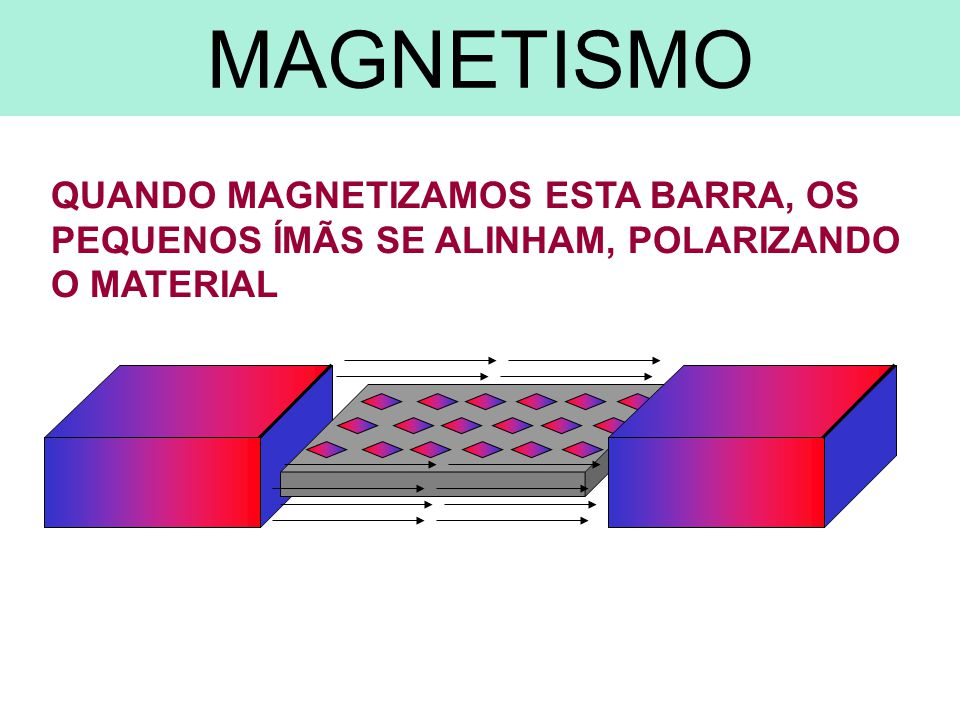 N S INVERTENDO O SENTIDO DA CORRENTE ELETROMAGNETISMO