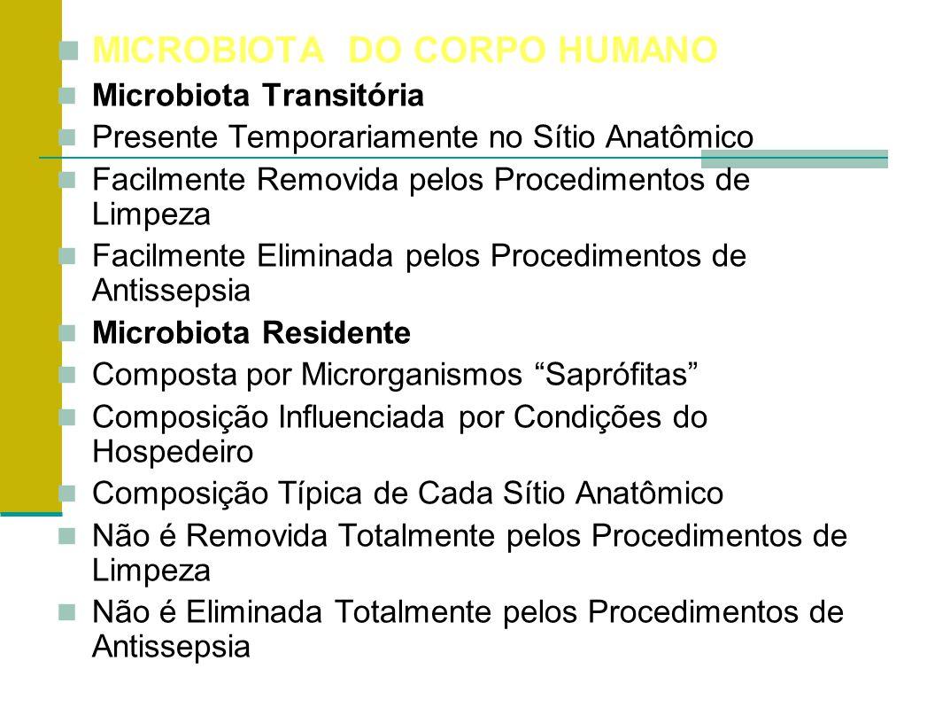 MICROBIOTA DO CORPO HUMANO Microbiota Transitória Presente Temporariamente no Sítio Anatômico Facilmente Removida pelos Procedimentos de Limpeza Facil