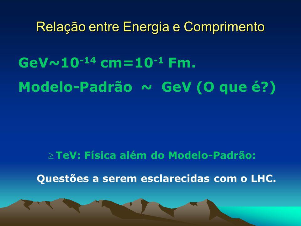 Relação entre Energia e Comprimento GeV~10 -14 cm=10 -1 Fm. Modelo-Padrão ~ GeV (O que é?) TeV: Física além do Modelo-Padrão: Questões a serem esclare
