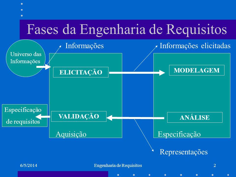 6/5/2014Engenharia de Requisitos3 Um caso comum !.