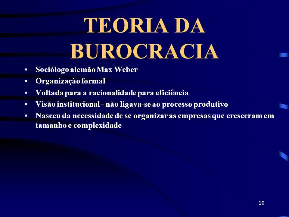 10 TEORIA DA BUROCRACIA Sociólogo alemão Max Weber Organização formal Voltada para a racionalidade para eficiência Visão institucional - não ligava-se ao processo produtivo Nasceu da necessidade de se organizar as empresas que cresceram em tamanho e complexidade