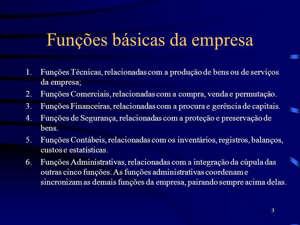 3 Funções básicas da empresa 1.Funções Técnicas, relacionadas com a produção de bens ou de serviços da empresa; 2.Funções Comerciais, relacionadas com a compra, venda e permutação.
