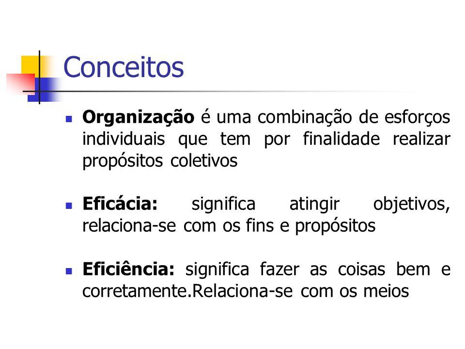 Conceitos Organização é uma combinação de esforços individuais que tem por finalidade realizar propósitos coletivos Eficácia: significa atingir objeti