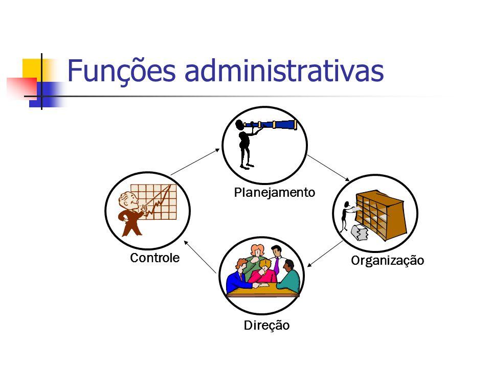 Funções administrativas Controle Direção Organização Planejamento