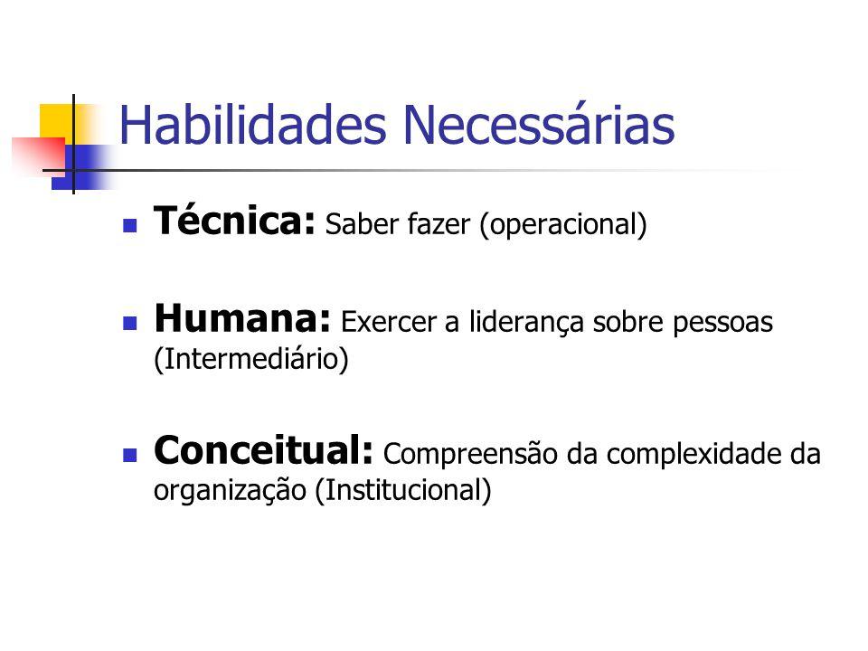 Habilidades Necessárias Técnica: Saber fazer (operacional) Humana: Exercer a liderança sobre pessoas (Intermediário) Conceitual: Compreensão da comple