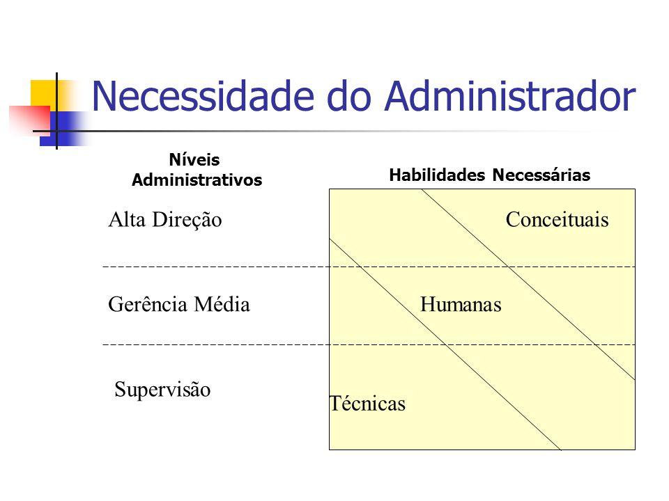 Necessidade do Administrador Conceituais Humanas Técnicas Alta Direção Gerência Média Supervisão Níveis Administrativos Habilidades Necessárias