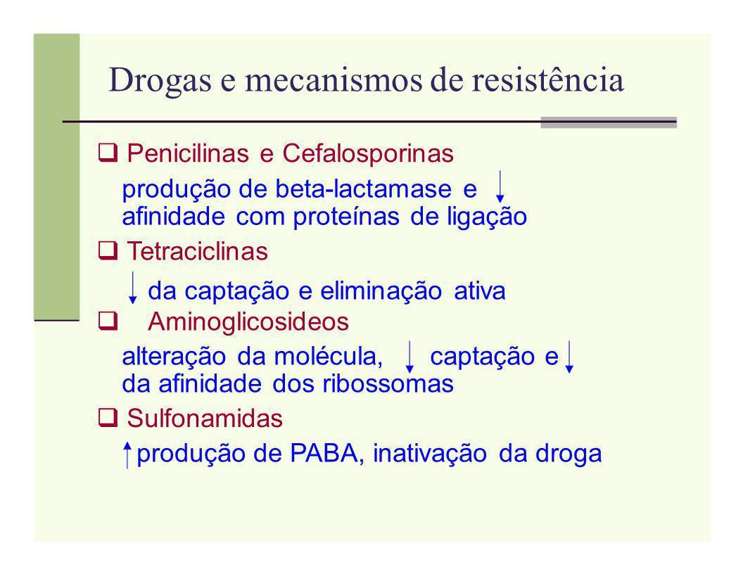 Drogas e mecanismos de resistência Penicilinas e Cefalosporinas produção de beta-lactamase e afinidade com proteínas de ligação Tetraciclinas da capta