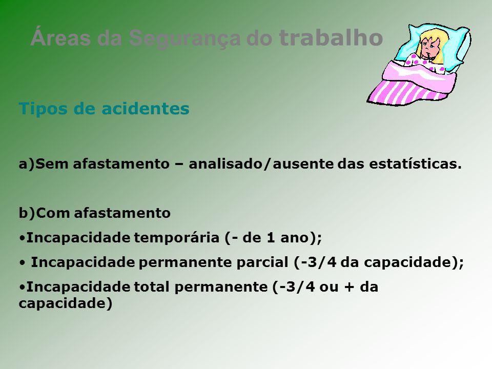Áreas da Segurança do trabalho Tipos de acidentes a)Sem afastamento – analisado/ausente das estatísticas.