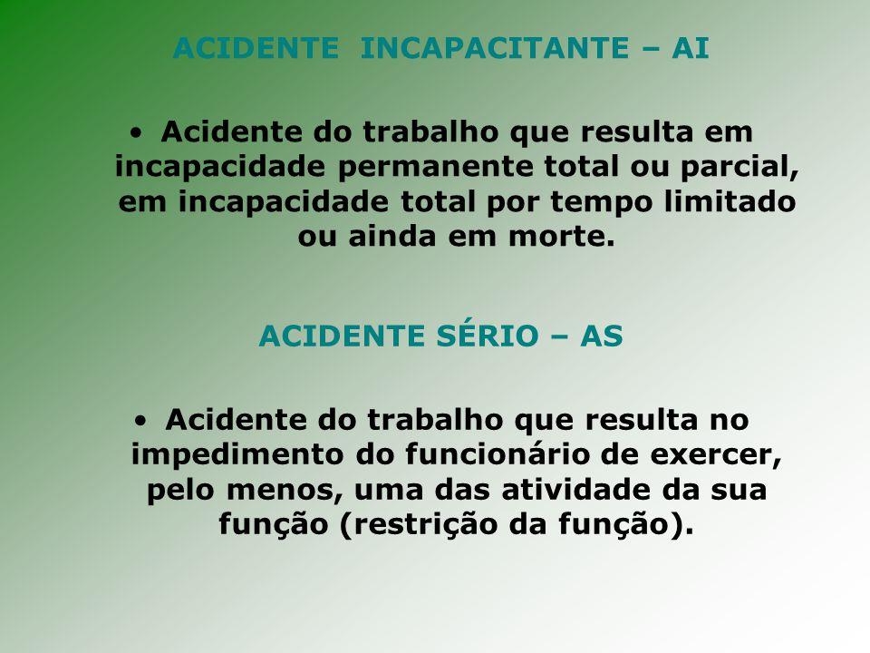 ACIDENTE INCAPACITANTE – AI Acidente do trabalho que resulta em incapacidade permanente total ou parcial, em incapacidade total por tempo limitado ou ainda em morte.