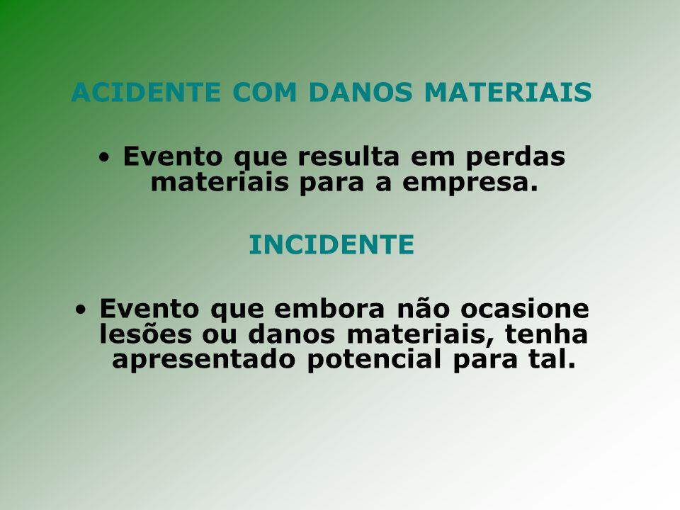 ACIDENTE COM DANOS MATERIAIS Evento que resulta em perdas materiais para a empresa.