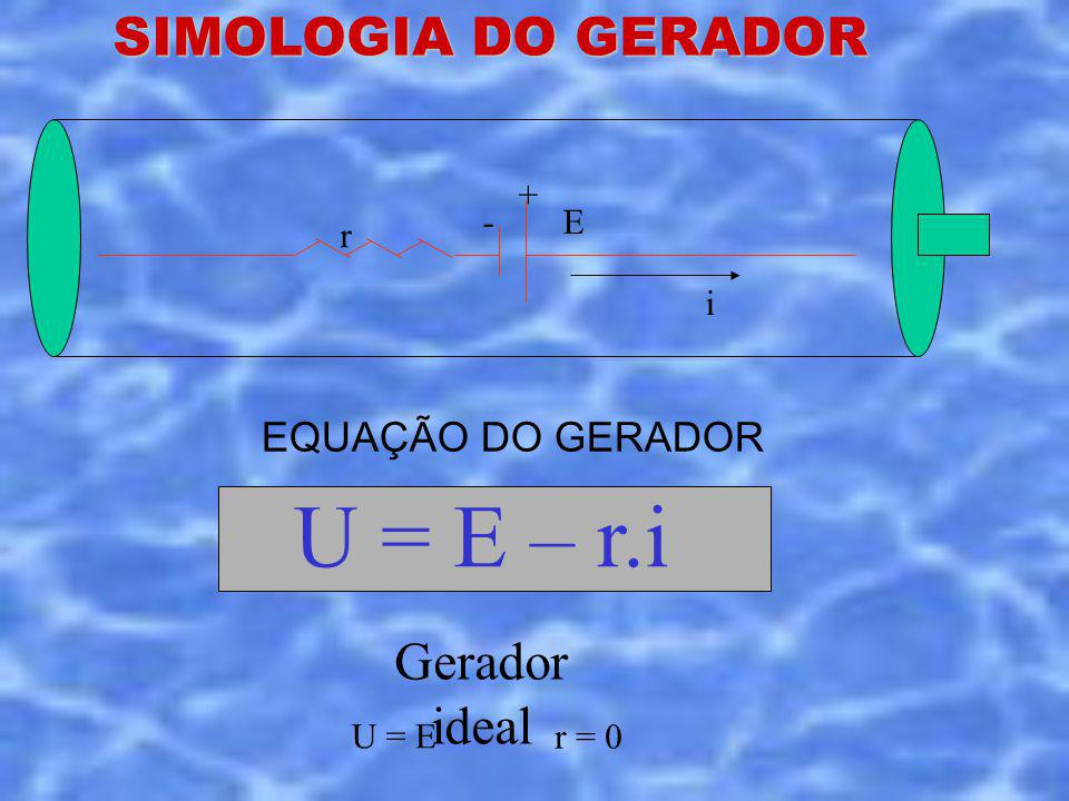 E i + - r SIMOLOGIA DO GERADOR EQUAÇÃO DO GERADOR U = E – r.i Gerador ideal r = 0 U = E