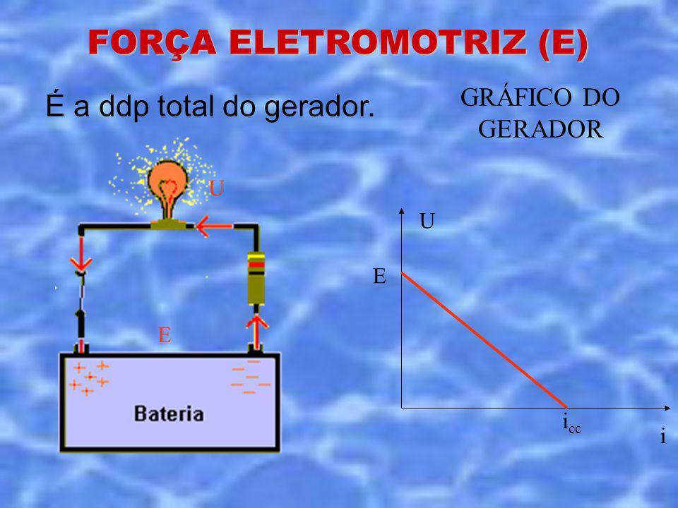 FORÇA ELETROMOTRIZ (E) É a ddp total do gerador. E U GRÁFICO DO GERADOR U i E i cc