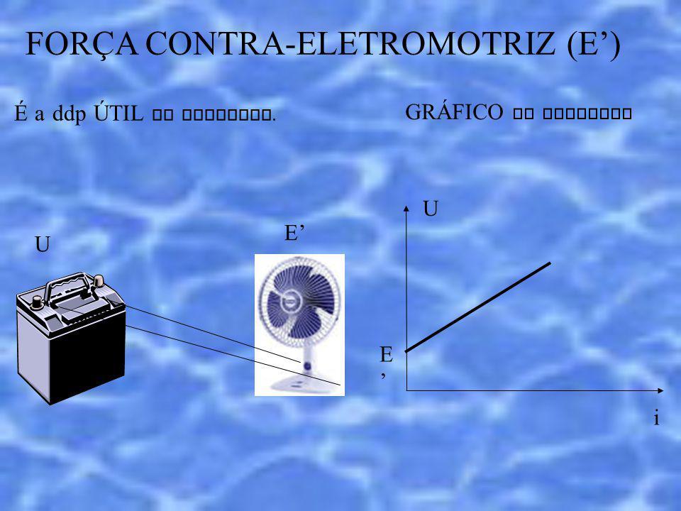 FORÇA CONTRA-ELETROMOTRIZ (E) É a ddp ÚTIL do RECEPTOR. U E GRÁFICO DO RECEPTOR U i E