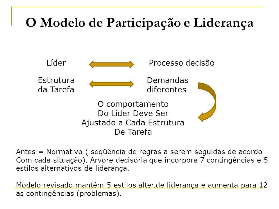 O Modelo de Participação e Liderança LíderProcesso decisão Estrutura da Tarefa Demandas diferentes O comportamento Do Líder Deve Ser Ajustado a Cada E