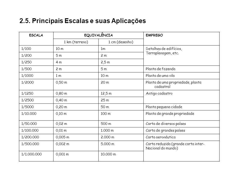 2.5. Principais Escalas e suas Aplicações ESCALAEQUIVALÊNCIAEMPREGO 1 km (terreno)1 cm (desenho) 1/10010 m1mDetalhes de edifícios, Terraplenagem, etc.
