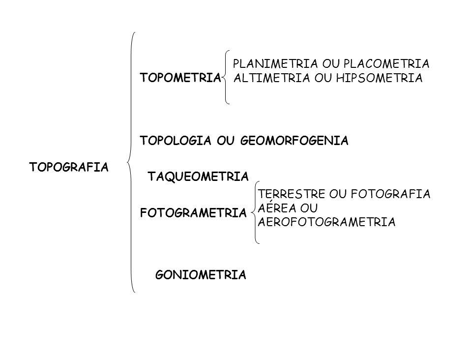 TOPOGRAFIA TOPOMETRIA PLANIMETRIA OU PLACOMETRIA ALTIMETRIA OU HIPSOMETRIA TOPOLOGIA OU GEOMORFOGENIA TAQUEOMETRIA FOTOGRAMETRIA TERRESTRE OU FOTOGRAF