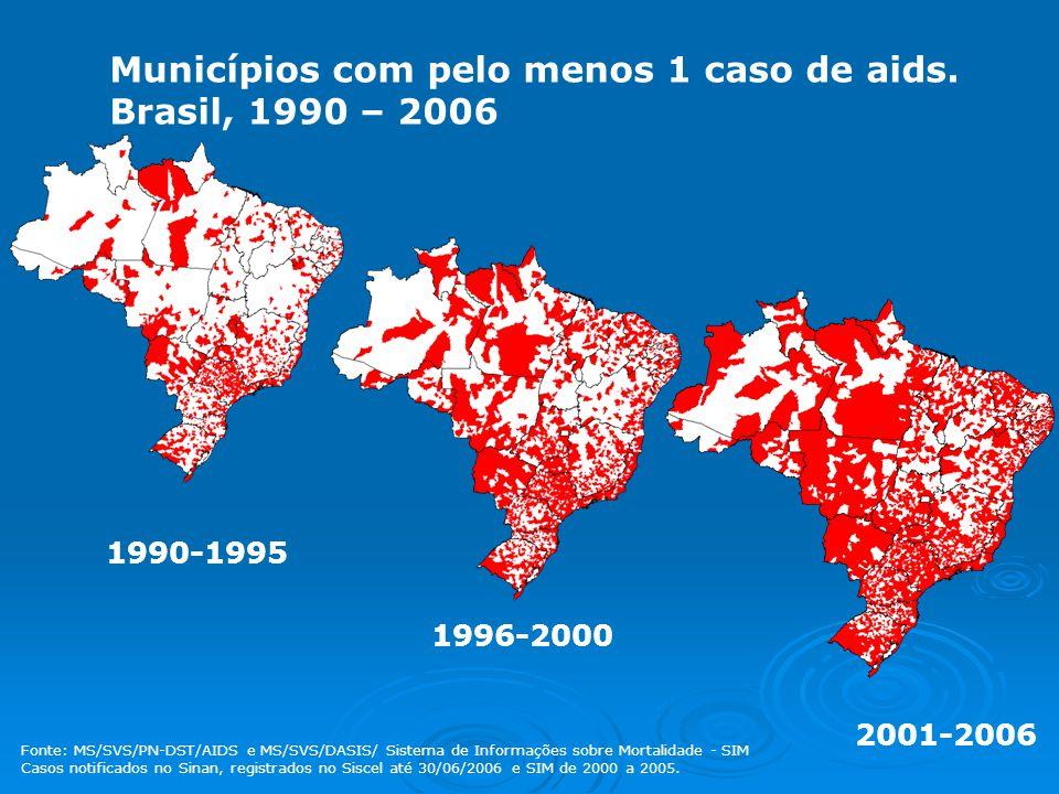 Municípios com pelo menos 1 caso de aids. Brasil, 1990 – 2006 1990-1995 2001-2006 1996-2000 Fonte: MS/SVS/PN-DST/AIDS e MS/SVS/DASIS/ Sistema de Infor