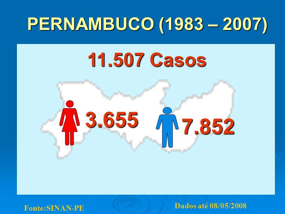 PERNAMBUCO (1983 – 2007) 11.507 Casos Dados até 08/05/2008 Fonte:SINAN-PE 3.655 7.852