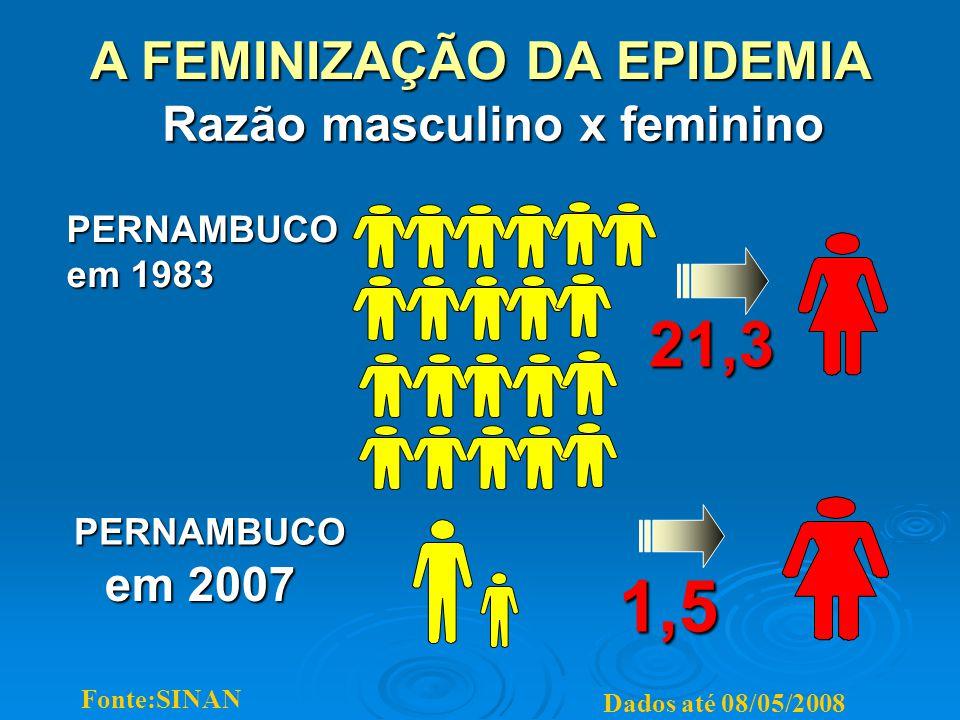 1,5 PERNAMBUCO em 1983 21,3 Razão masculino x feminino em 2007 PERNAMBUCO Fonte:SINAN Dados até 08/05/2008 A FEMINIZAÇÃO DA EPIDEMIA