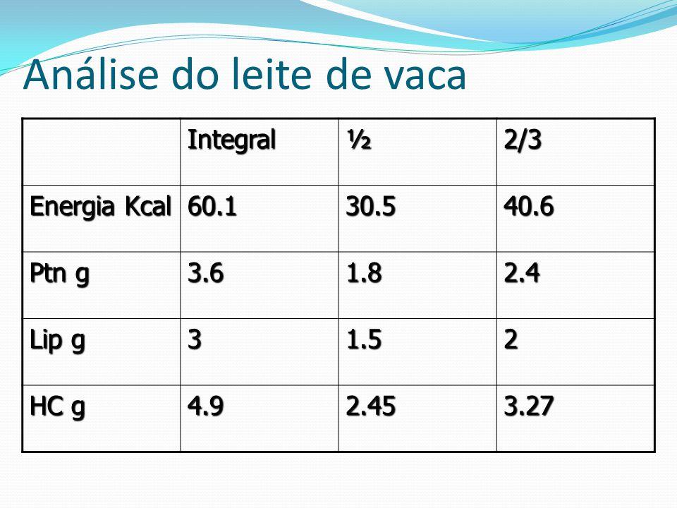 Análise do leite de vaca Integral½2/3 Energia Kcal 60.130.540.6 Ptn g 3.61.82.4 Lip g 31.52 HC g 4.92.453.27