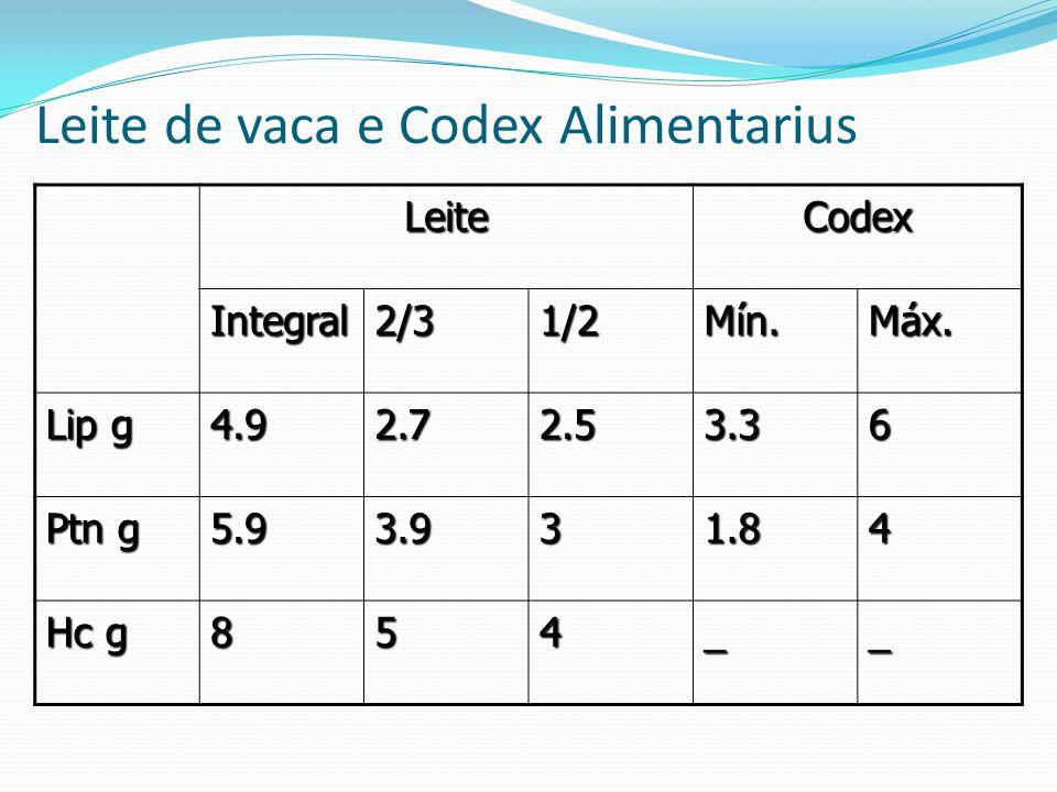 Leite de vaca e Codex Alimentarius LeiteCodex Integral2/31/2Mín.Máx.