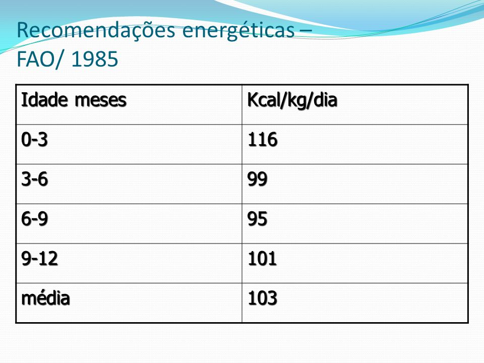 Recomendações energéticas – FAO/ 1985 Idade meses Kcal/kg/dia 0-3116 3-699 6-995 9-12101 média103