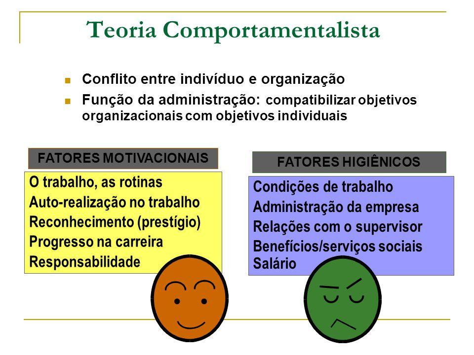 Teoria Comportamentalista Conflito entre indivíduo e organização Função da administração: compatibilizar objetivos organizacionais com objetivos indiv
