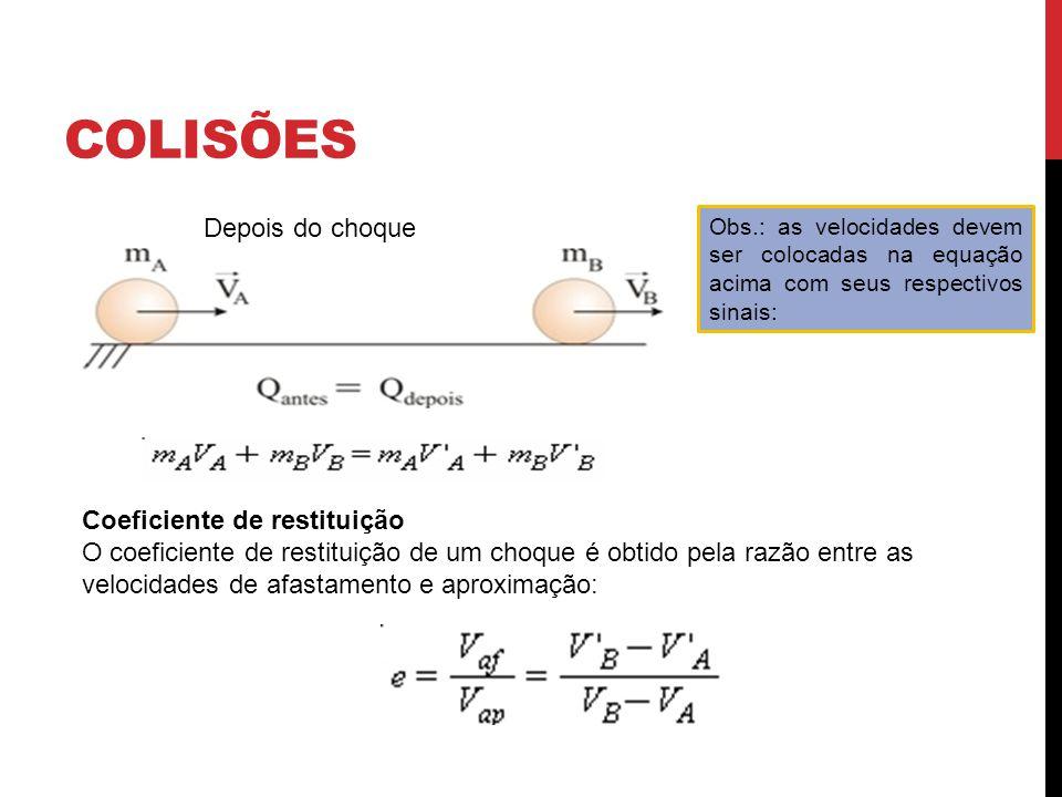 COLISÕES Obs.: as velocidades devem ser colocadas na equação acima com seus respectivos sinais: Coeficiente de restituição O coeficiente de restituição de um choque é obtido pela razão entre as velocidades de afastamento e aproximação: Depois do choque