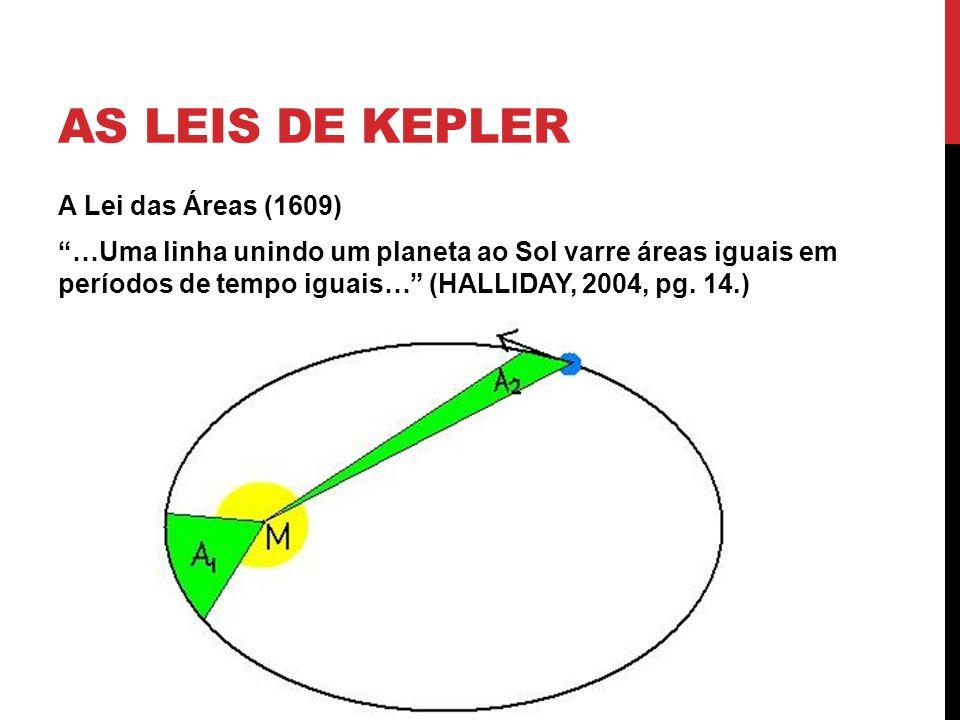 AS LEIS DE KEPLER A Lei das Áreas (1609) …Uma linha unindo um planeta ao Sol varre áreas iguais em períodos de tempo iguais… (HALLIDAY, 2004, pg. 14.)