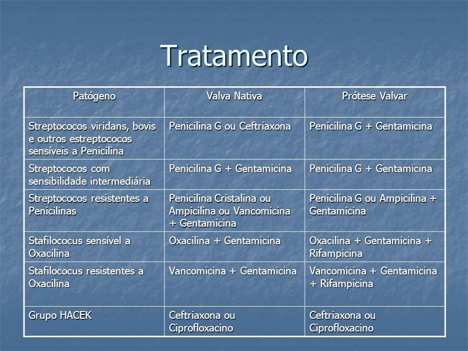 Tratamento Patógeno Valva Nativa Prótese Valvar Streptococos viridans, bovis e outros estreptococos sensíveis a Penicilina Penicilina G ou Ceftriaxona