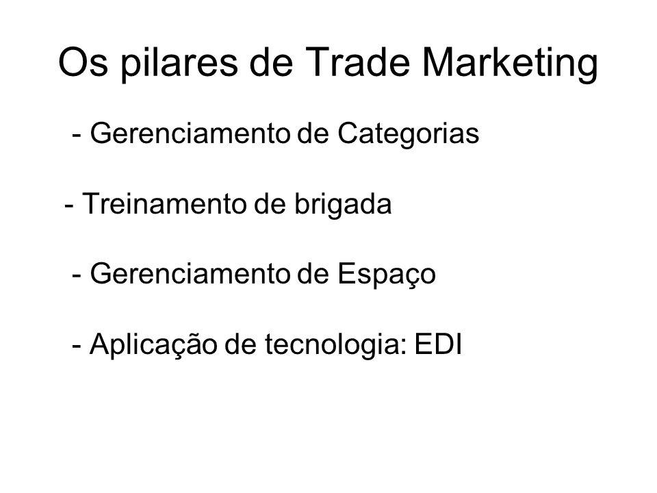 Os pilares de Trade Marketing - Gerenciamento de Categorias - Treinamento de brigada - Gerenciamento de Espaço - Aplicação de tecnologia: EDI
