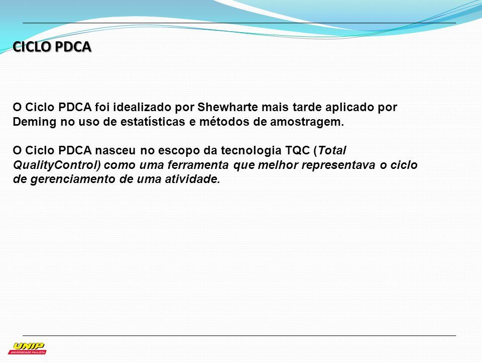 CICLO PDCA O Ciclo PDCA foi idealizado por Shewharte mais tarde aplicado por Deming no uso de estatísticas e métodos de amostragem. O Ciclo PDCA nasce