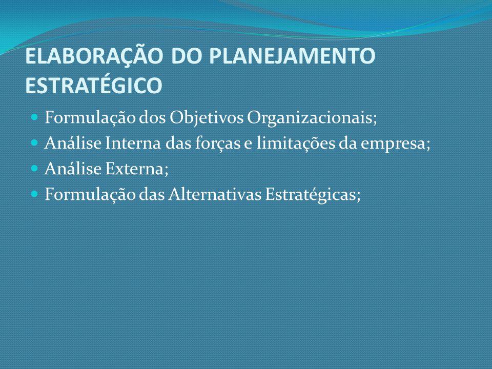 ELABORAÇÃO DO PLANEJAMENTO ESTRATÉGICO Formulação dos Objetivos Organizacionais; Análise Interna das forças e limitações da empresa; Análise Externa;