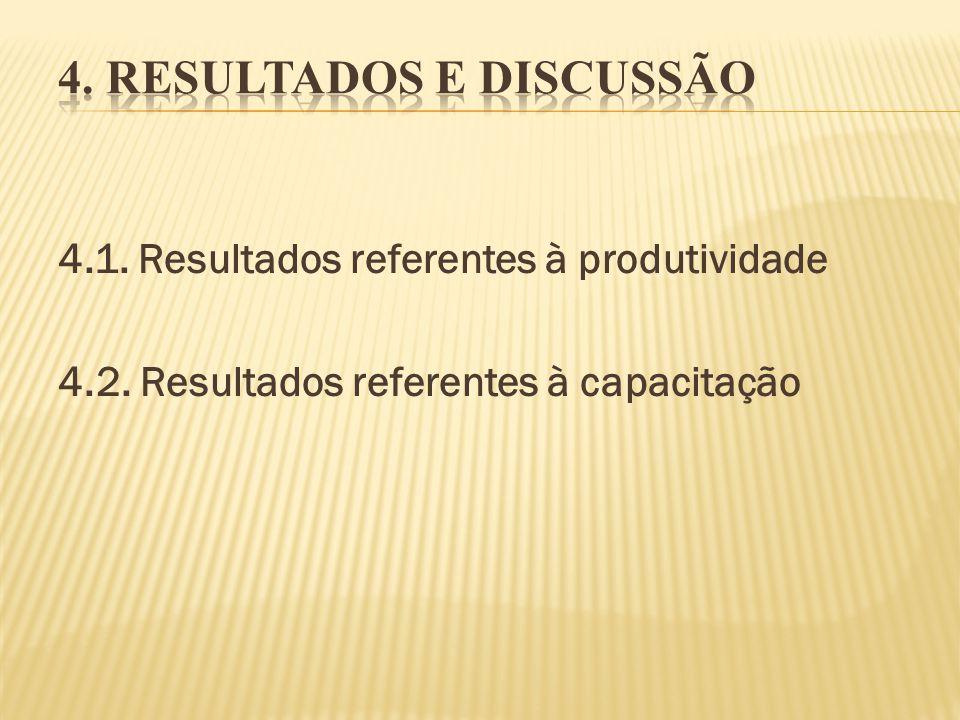 4.1. Resultados referentes à produtividade 4.2. Resultados referentes à capacitação